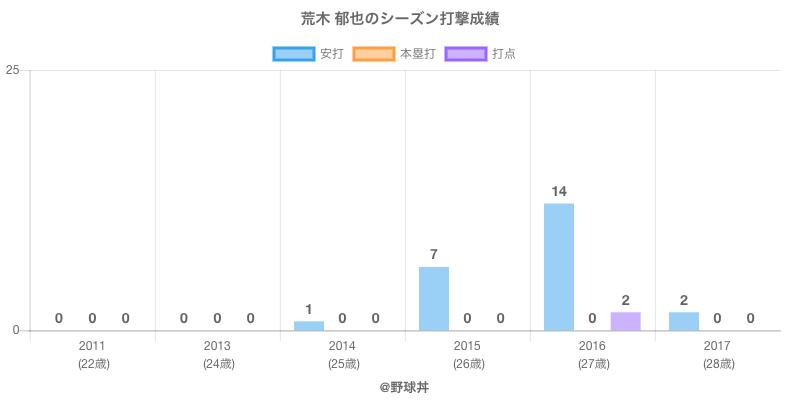 #荒木 郁也のシーズン打撃成績