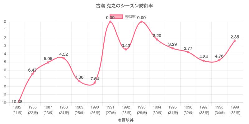 古溝 克之のシーズン防御率