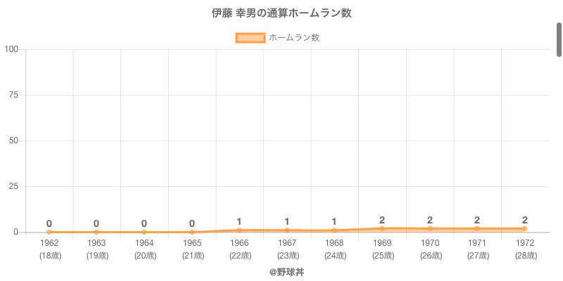 #伊藤 幸男の通算ホームラン数