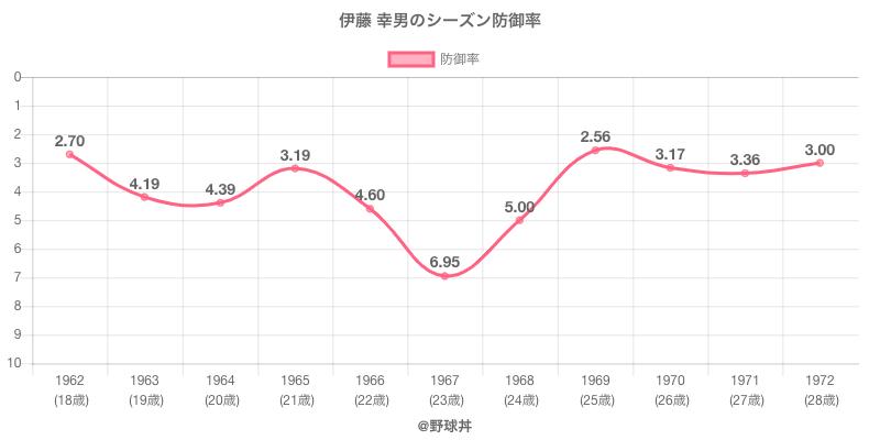 伊藤 幸男のシーズン防御率