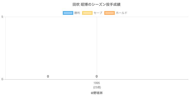#田吹 昭博のシーズン投手成績
