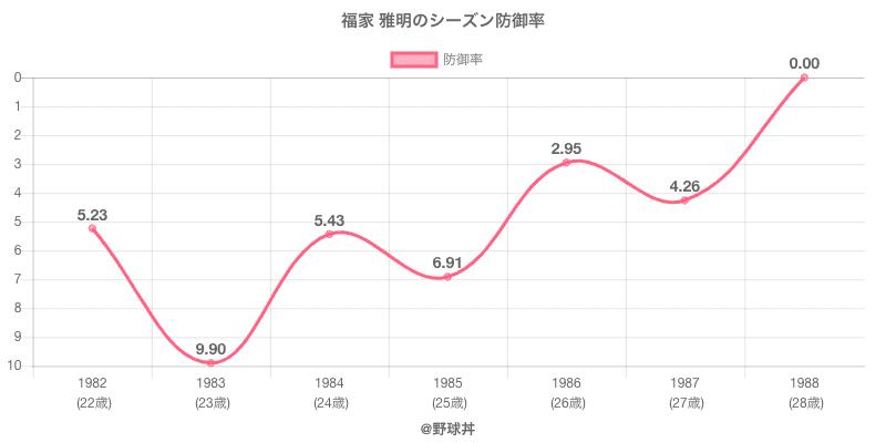福家 雅明のシーズン防御率