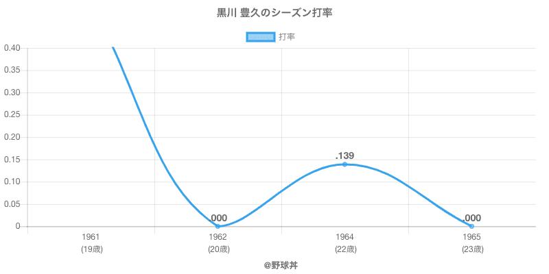 黒川 豊久のシーズン打率