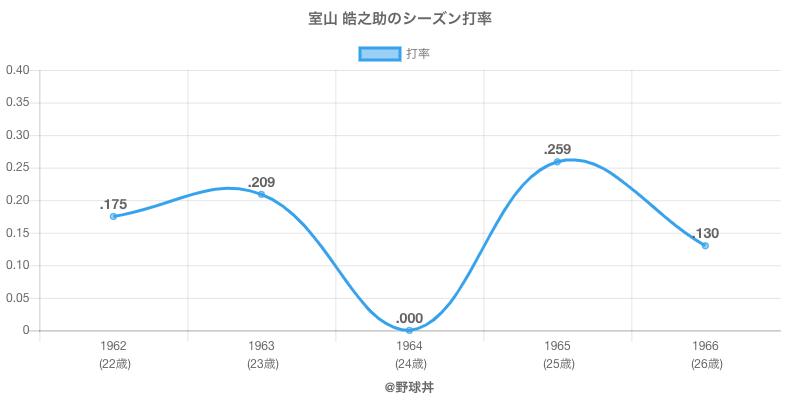 室山 皓之助のシーズン打率