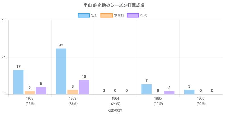 #室山 皓之助のシーズン打撃成績