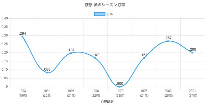 萩原 誠のシーズン打率
