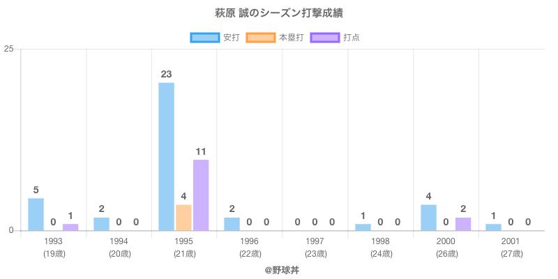 #萩原 誠のシーズン打撃成績