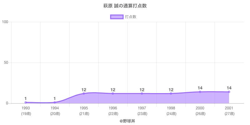 #萩原 誠の通算打点数