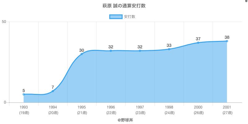 #萩原 誠の通算安打数
