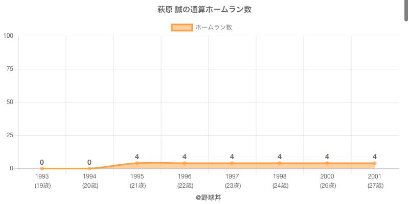 #萩原 誠の通算ホームラン数