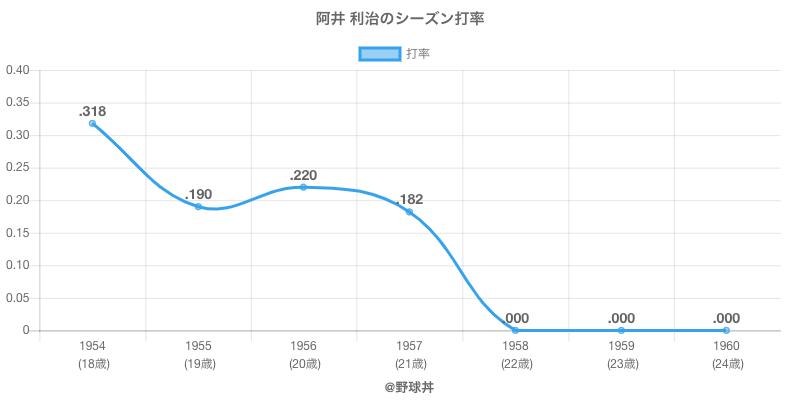 阿井 利治のシーズン打率