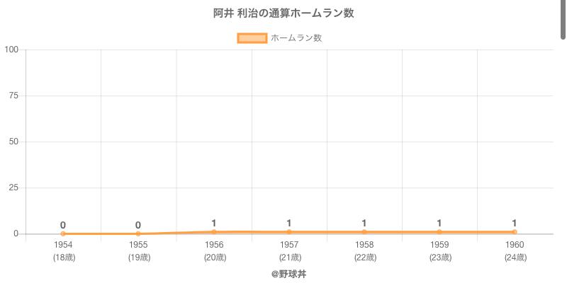 #阿井 利治の通算ホームラン数