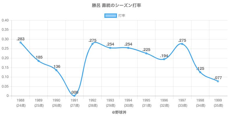 勝呂 壽統のシーズン打率