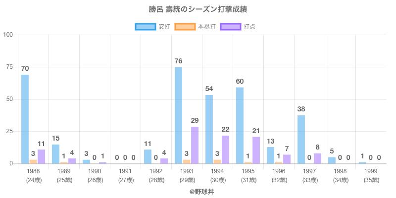#勝呂 壽統のシーズン打撃成績