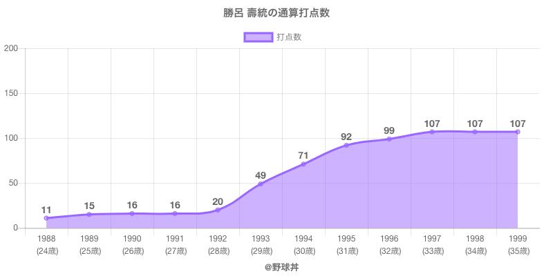#勝呂 壽統の通算打点数