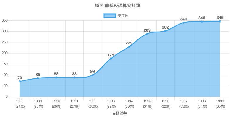 #勝呂 壽統の通算安打数