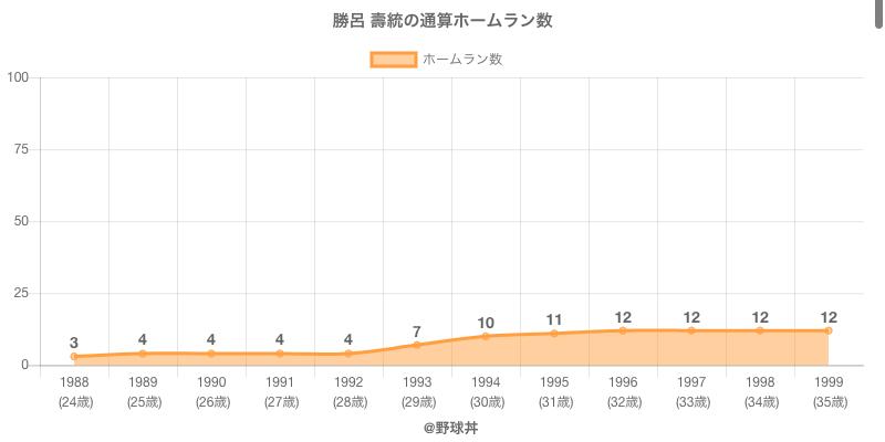 #勝呂 壽統の通算ホームラン数