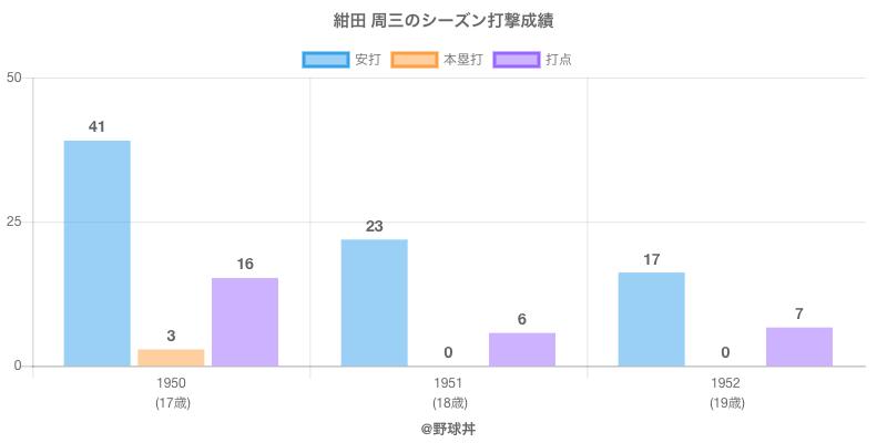 #紺田 周三のシーズン打撃成績