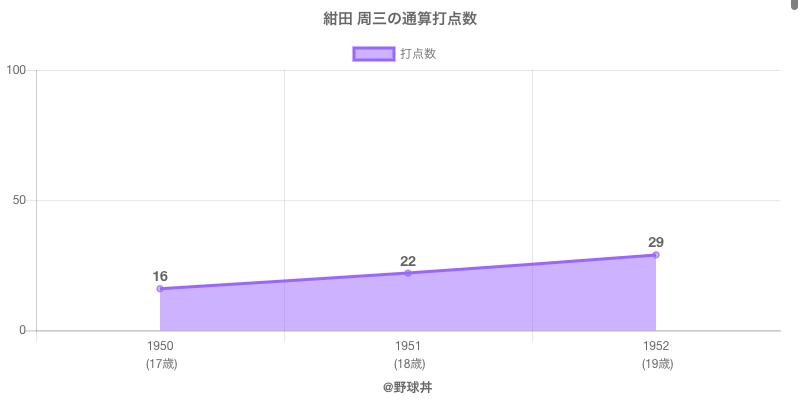 #紺田 周三の通算打点数