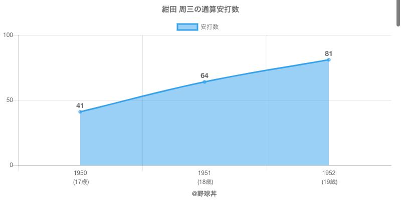 #紺田 周三の通算安打数