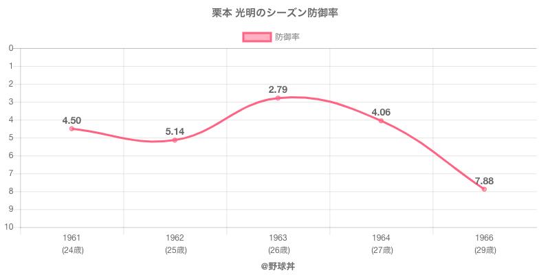 栗本 光明のシーズン防御率