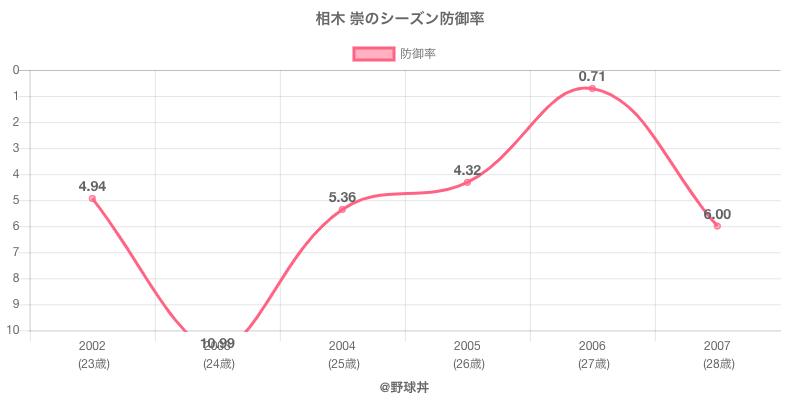 相木 崇のシーズン防御率