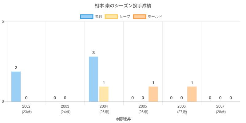 #相木 崇のシーズン投手成績