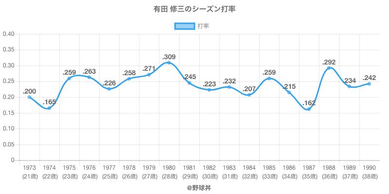 有田 修三のシーズン打率