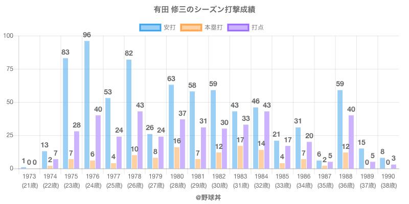 #有田 修三のシーズン打撃成績