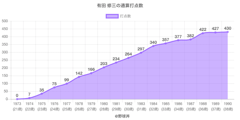 #有田 修三の通算打点数
