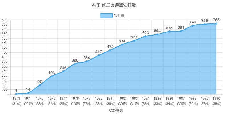 #有田 修三の通算安打数