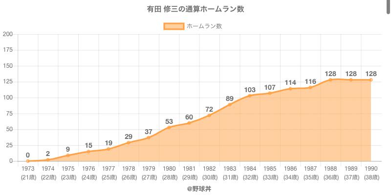#有田 修三の通算ホームラン数