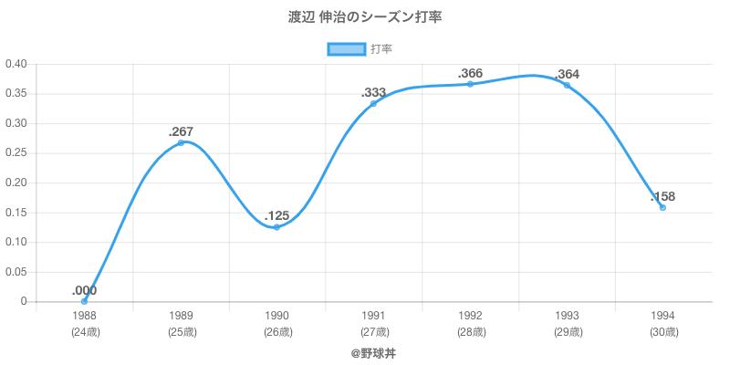 渡辺 伸治のシーズン打率