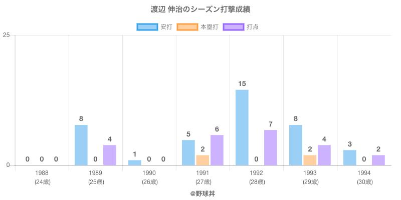 #渡辺 伸治のシーズン打撃成績