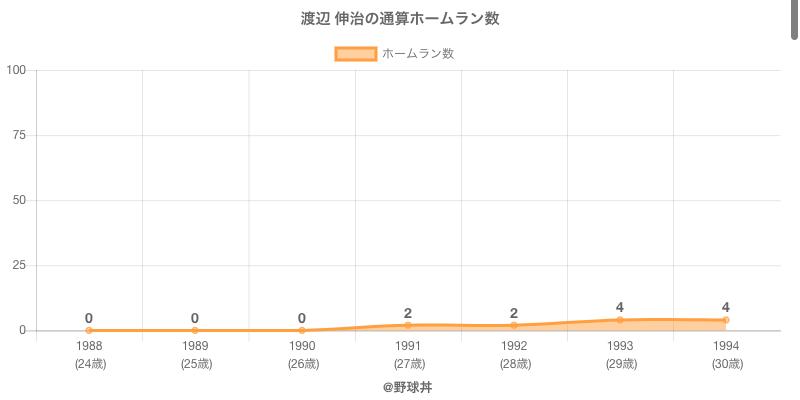 #渡辺 伸治の通算ホームラン数