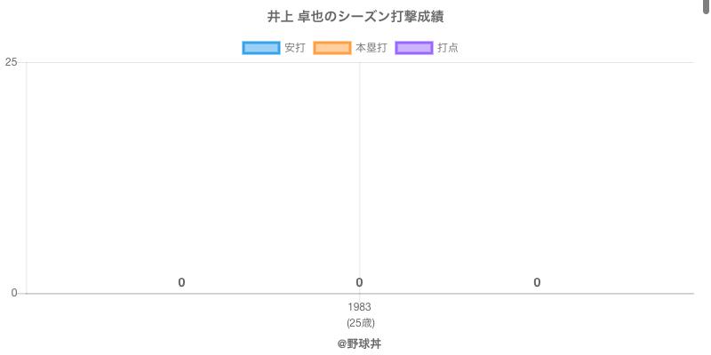 #井上 卓也のシーズン打撃成績