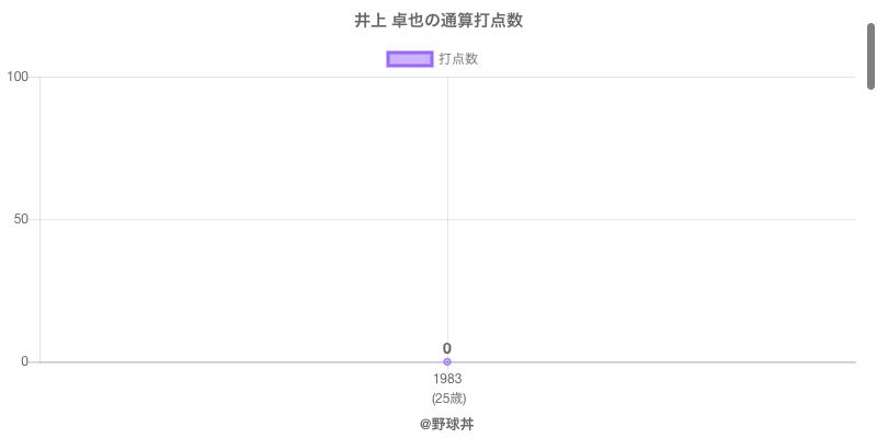 #井上 卓也の通算打点数