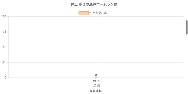 #井上 卓也の通算ホームラン数
