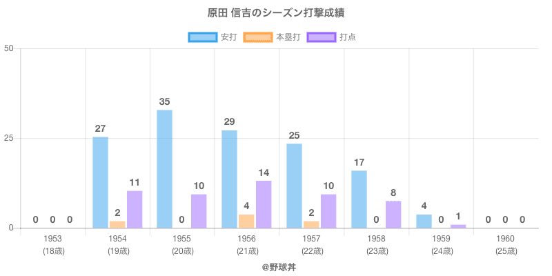#原田 信吉のシーズン打撃成績