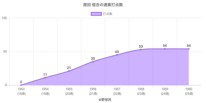 #原田 信吉の通算打点数