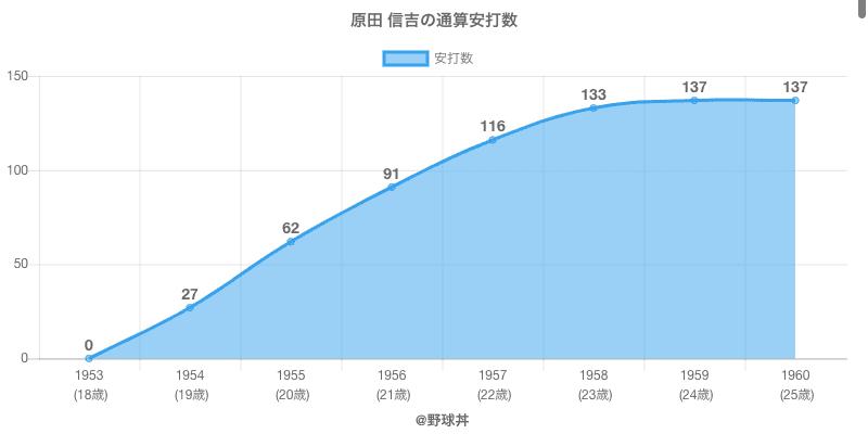 #原田 信吉の通算安打数