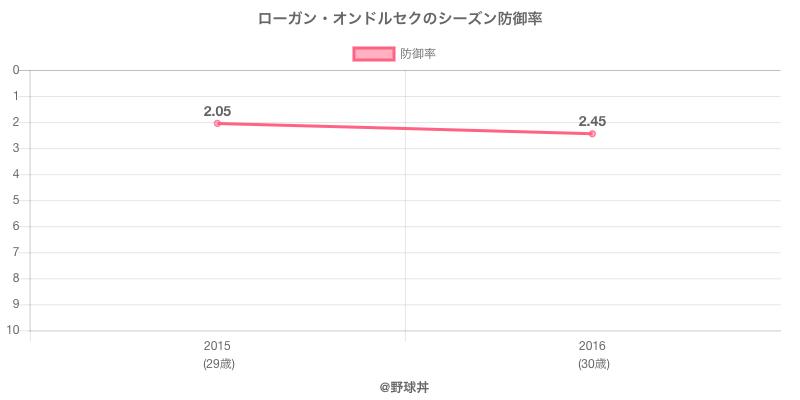 ローガン・オンドルセクのシーズン防御率