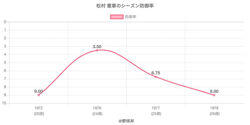 松村 憲章のシーズン防御率