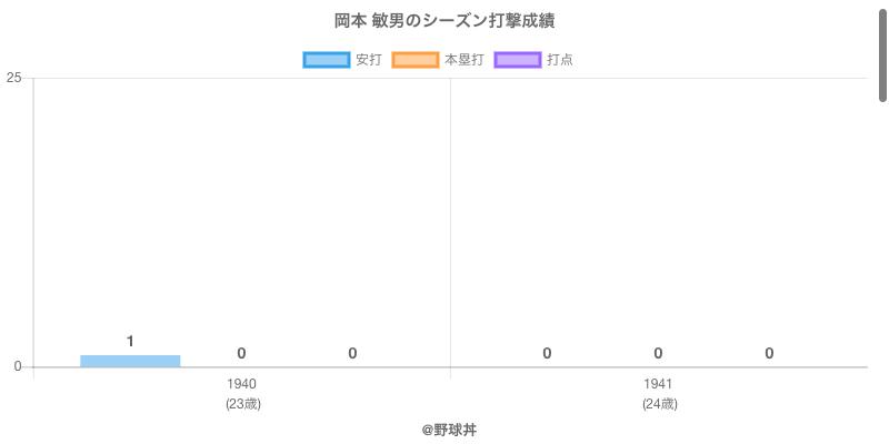 #岡本 敏男のシーズン打撃成績