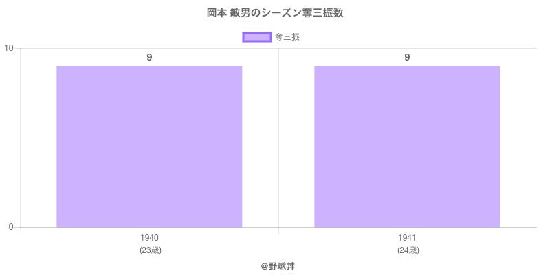 #岡本 敏男のシーズン奪三振数