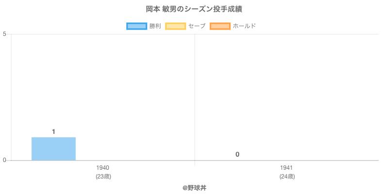 #岡本 敏男のシーズン投手成績