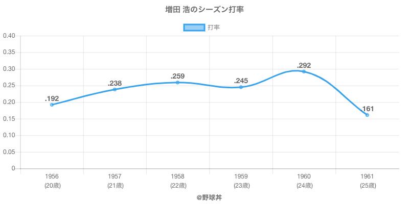 増田 浩のシーズン打率