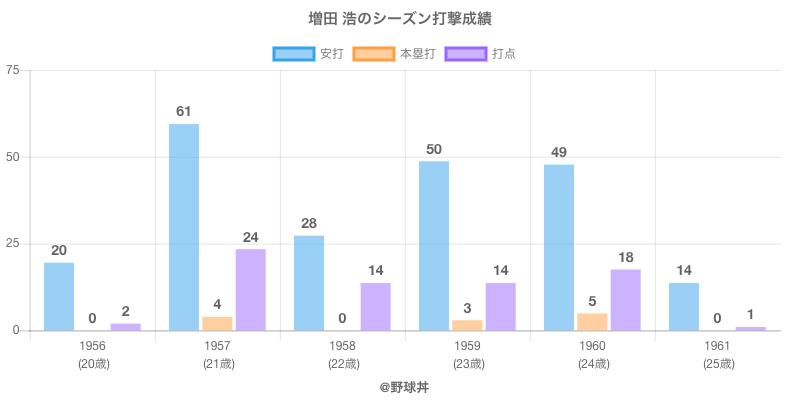 #増田 浩のシーズン打撃成績