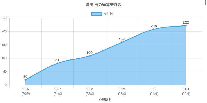 #増田 浩の通算安打数