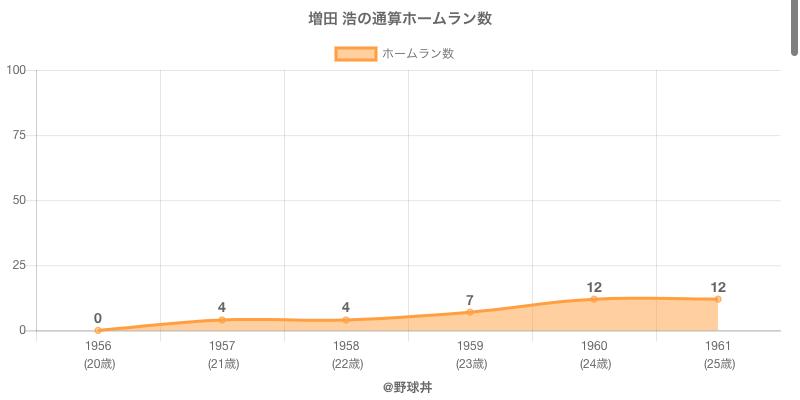 #増田 浩の通算ホームラン数